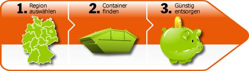 containerdienst vor ort container und abfallcontainer online mieten bestellen. Black Bedroom Furniture Sets. Home Design Ideas